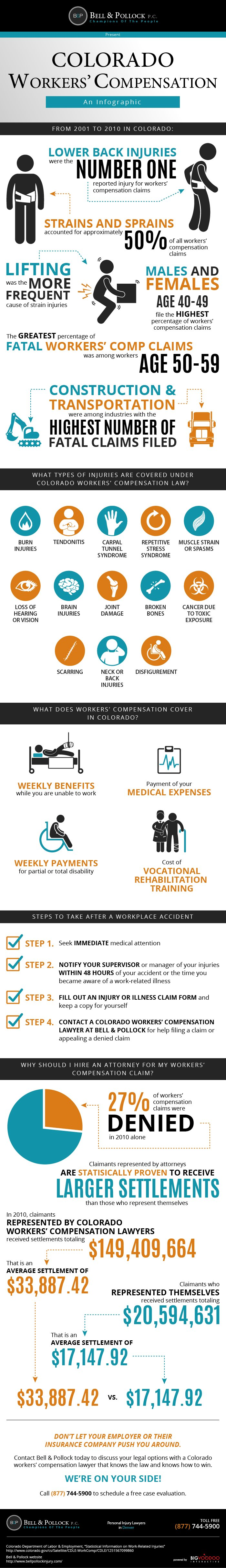 An overview of CO workers' compensation injuries & claims from 2001 to 2010