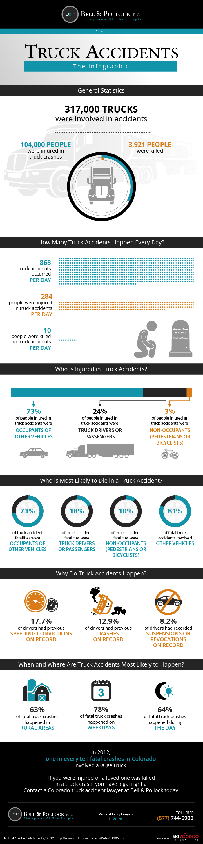 Bell-Pollock-Truck-Accident-Lawyer-Infographic2