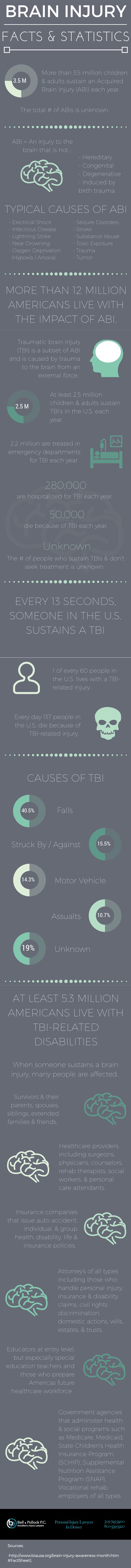 TBI Infographic: The Causes & Impacts of TBIs in the US