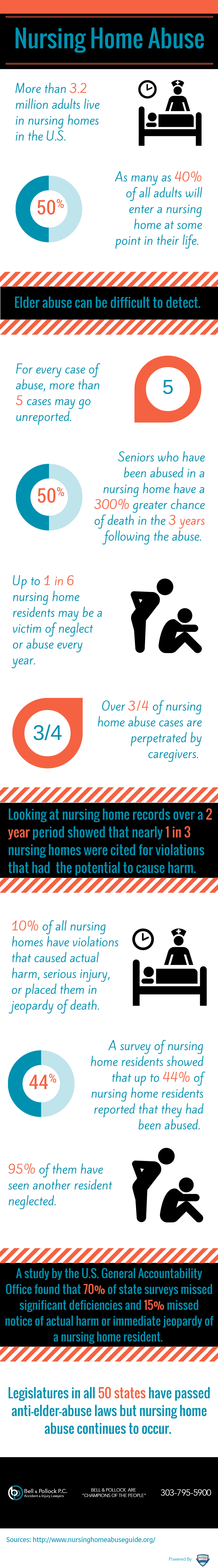 A Look a the Nursing Home Abuse Epidemic in the U.S. [Infographic]