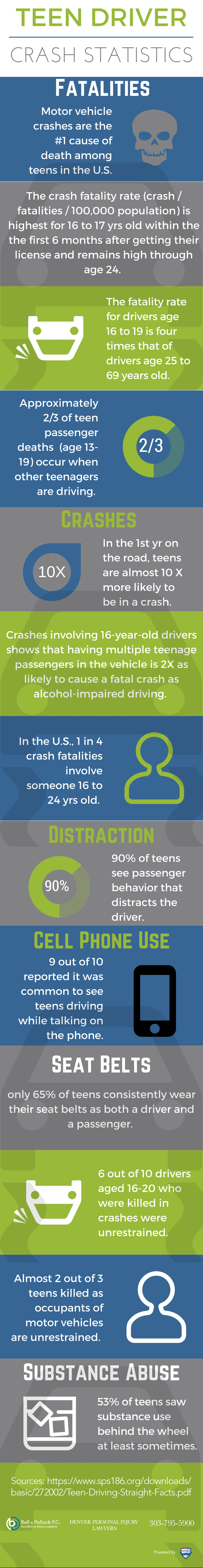 Auto Crash Risks Linked to Teen Motorists [Infographic]